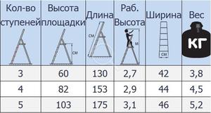 В таблице показаны основные размеры вашей будущей стремянки.