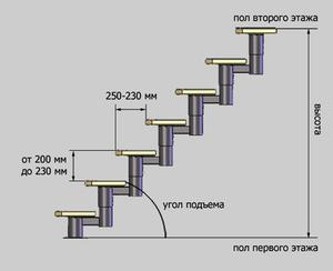 Сборные лестничные ступени гост жби купить в чехове