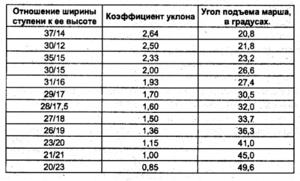 Количество ступеней в марше